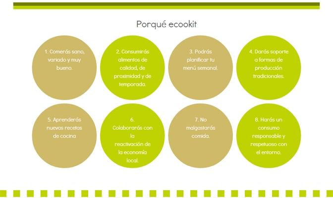 Ecookit el kit de cocina online good2b lifestyle - Planificar cocina online ...